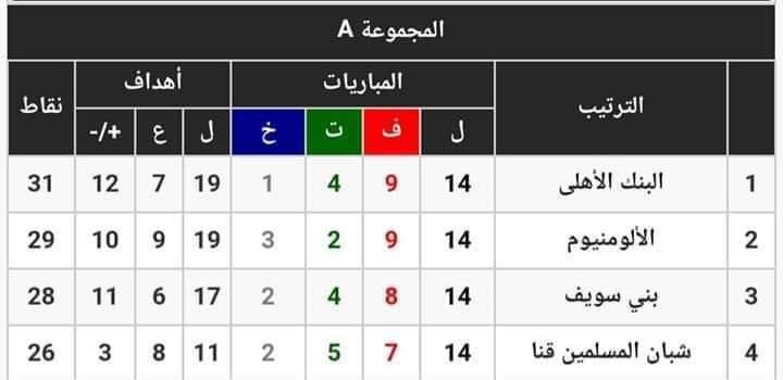 فوز البنك الأهلي وديروط والشبان المسلمين بقنا في مجموعة الصعيد ب