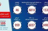 مصر تقفز للمركز الـ14 فى الحالات اليومية المصابة بكورونا على مستوى العالم