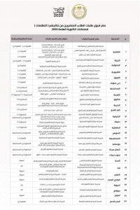إجراءات التظلمات لطلاب الثانوية العامة للعام الدراسي ٢٠١٩-٢٠٢٠